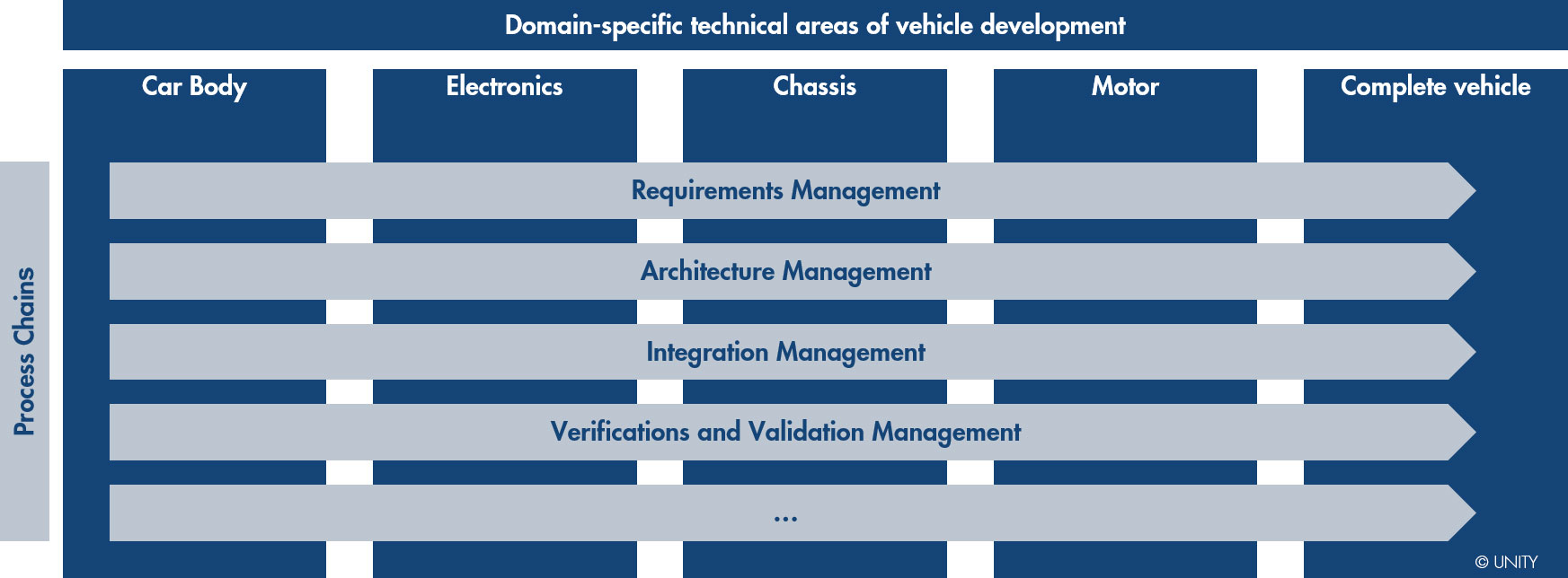 Automated driving through Systems Engineering UNITY